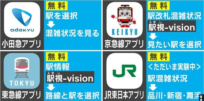 駅の混雑状況神アプリ